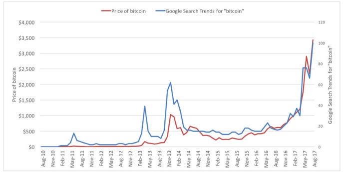 Bitcoin_trend_texas_real_estate