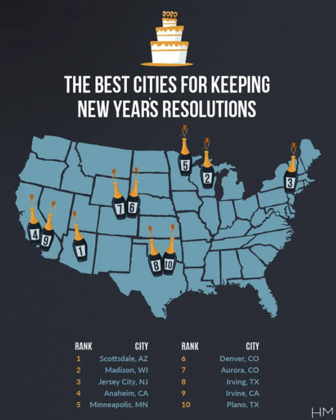 The Best Cities for Keeping New Year's Resolutions 2020